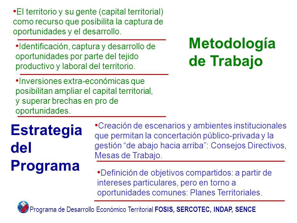 Metodología de Trabajo El territorio y su gente (capital territorial) como recurso que posibilita la captura de oportunidades y el desarrollo. Estrate