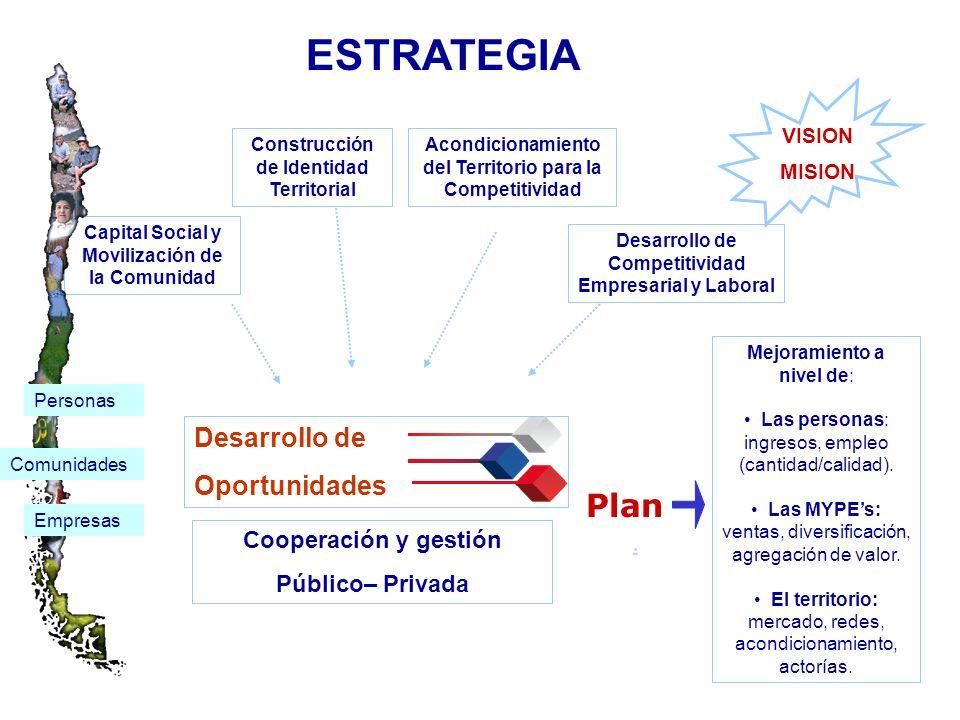 VISION MISION Capital Social y Movilización de la Comunidad Construcción de Identidad Territorial Acondicionamiento del Territorio para la Competitividad Desarrollo de Competitividad Empresarial y Laboral Mejoramiento a nivel de: Las personas: ingresos, empleo (cantidad/calidad).