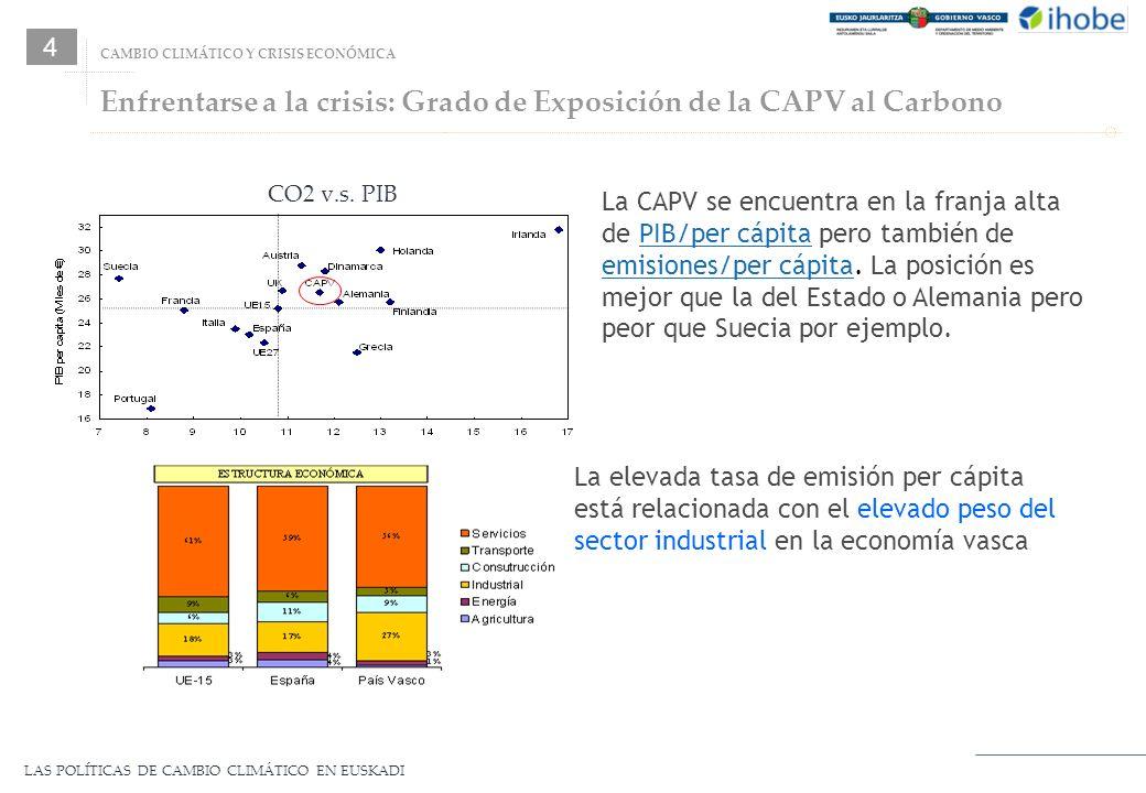 LAS POLÍTICAS DE CAMBIO CLIMÁTICO EN EUSKADI Enfrentarse a la crisis: Grado de Exposición de la CAPV al Carbono CO2 v.s. PIB La CAPV se encuentra en l