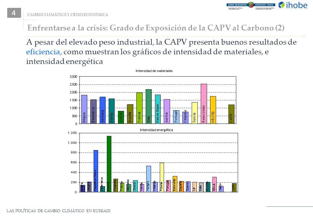LAS POLÍTICAS DE CAMBIO CLIMÁTICO EN EUSKADI Enfrentarse a la crisis: Grado de Exposición de la CAPV al Carbono (2) Intensidad de materiales Intensida