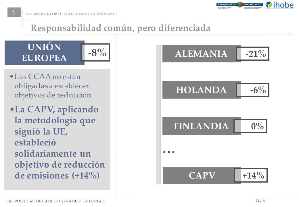 LAS POLÍTICAS DE CAMBIO CLIMÁTICO EN EUSKADI Pág. 6 UNIÓN EUROPEA -8% ALEMANIA -21% HOLANDA -6% FINLANDIA 0% CAPV +14% … Las CCAA no están obligadas a
