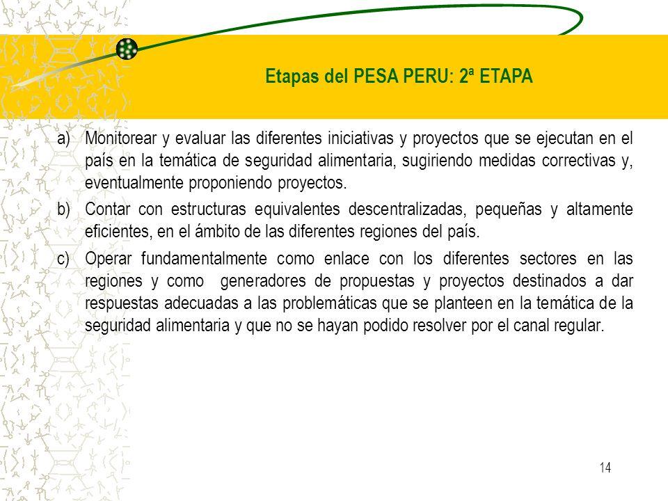 14 a)Monitorear y evaluar las diferentes iniciativas y proyectos que se ejecutan en el país en la temática de seguridad alimentaria, sugiriendo medida