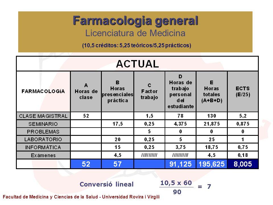 Facultad de Medicina y Ciencias de la Salud - Universidad Rovira i Virgili 10,5 x 60 90 =7 Conversió lineal Farmacologia general Farmacologia general