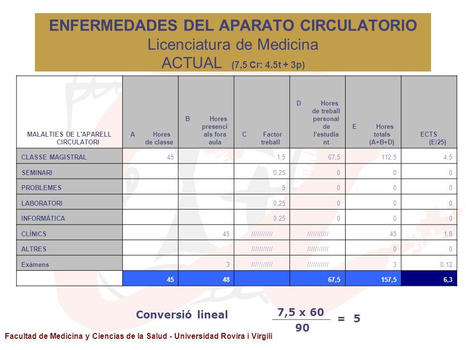Facultad de Medicina y Ciencias de la Salud - Universidad Rovira i Virgili ENFERMEDADES DEL APARATO CIRCULATORIO Licenciatura de Medicina ACTUAL (7,5