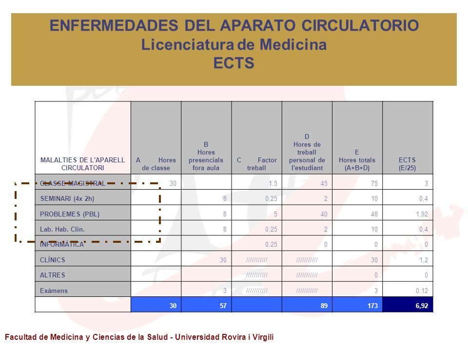 Facultad de Medicina y Ciencias de la Salud - Universidad Rovira i Virgili ENFERMEDADES DEL APARATO CIRCULATORIO Licenciatura de Medicina ECTS MALALTI
