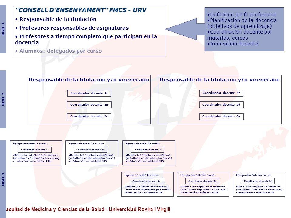 Facultad de Medicina y Ciencias de la Salud - Universidad Rovira i Virgili Equipo docente 1r curso: Definir los objetivos formativos (resultados esper