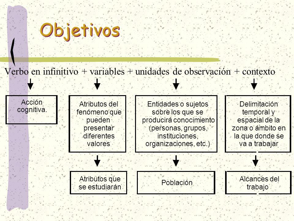 Verbo en infinitivo + variables + unidades de observación + contexto Objetivos Delimitación temporal y espacial de la zona o ámbito en la que donde se
