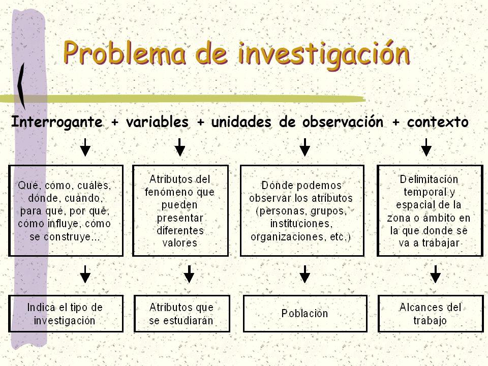Problema de investigación Interrogante + variables + unidades de observación + contexto