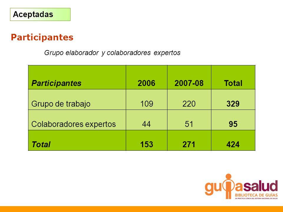 Elaboración: Avances Grupo elaborador y colaboradores expertos Participantes20062007-08Total Grupo de trabajo109220329 Colaboradores expertos445195 To