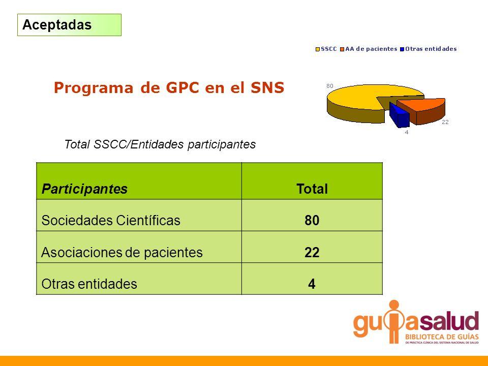 Programa de GPC en el SNS Aceptadas ParticipantesTotal Sociedades Científicas80 Asociaciones de pacientes22 Otras entidades4 Total SSCC/Entidades part