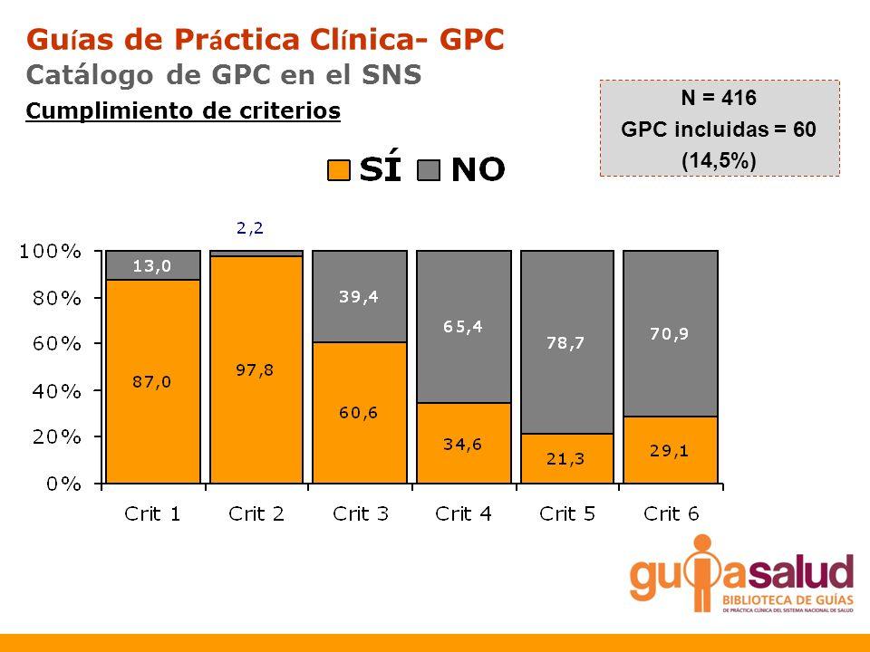 Cumplimiento de criterios N = 416 GPC incluidas = 60 (14,5%) Gu í as de Pr á ctica Cl í nica- GPC Catálogo de GPC en el SNS