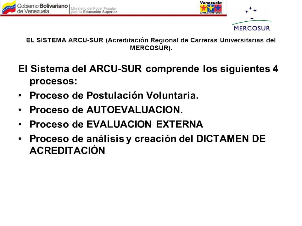 EL SISTEMA ARCU-SUR (Acreditación Regional de Carreras Universitarias del MERCOSUR). El Sistema del ARCU-SUR comprende los siguientes 4 procesos: Proc