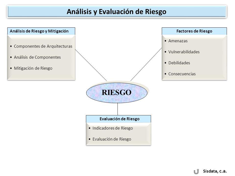 Análisis y Evaluación de Riesgo RIESGO Análisis de Riesgo y Mitigación Componentes de Arquitecturas Análisis de Componentes Mitigación de Riesgo Compo