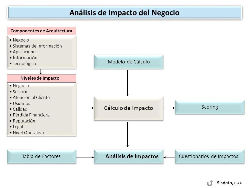 Sisdata, c.a. Análisis de Impacto del Negocio Cuestionarios de Impactos Análisis de Impactos Tabla de Factores Componentes de Arquitectura Negocio Sis