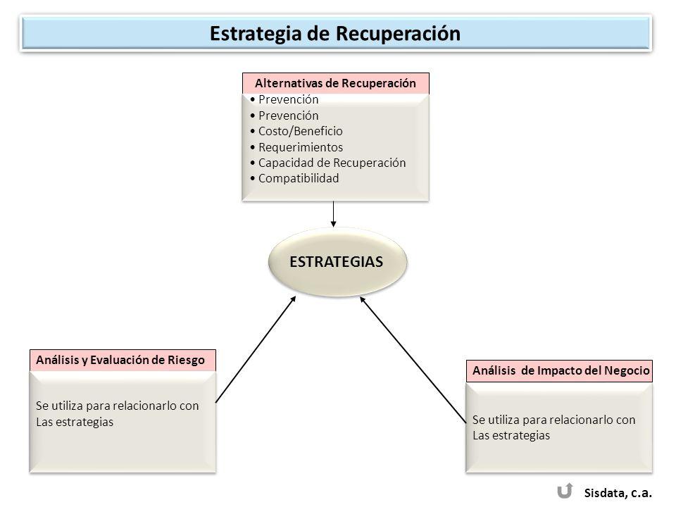 Sisdata, c.a. ESTRATEGIAS Análisis de Impacto del Negocio Se utiliza para relacionarlo con Las estrategias Se utiliza para relacionarlo con Las estrat