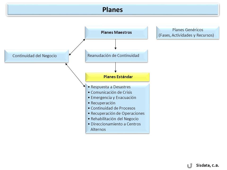 Sisdata, c.a. Continuidad del Negocio Reanudación de Continuidad Respuesta a Desastres Comunicación de Crisis Emergencia y Evacuación Recuperación Con