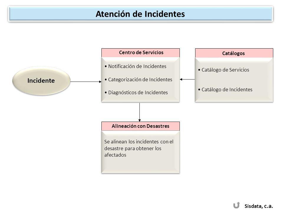 Sisdata, c.a. Incidente Catálogos Catálogo de Servicios Catálogo de Incidentes Catálogo de Servicios Catálogo de Incidentes Centro de Servicios Notifi
