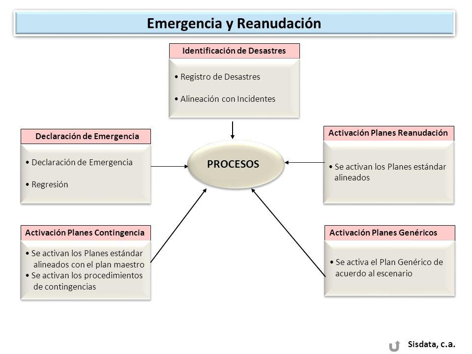 Sisdata, c.a. PROCESOS Declaración de Emergencia Regresión Declaración de Emergencia Regresión Activación Planes Genéricos Se activa el Plan Genérico