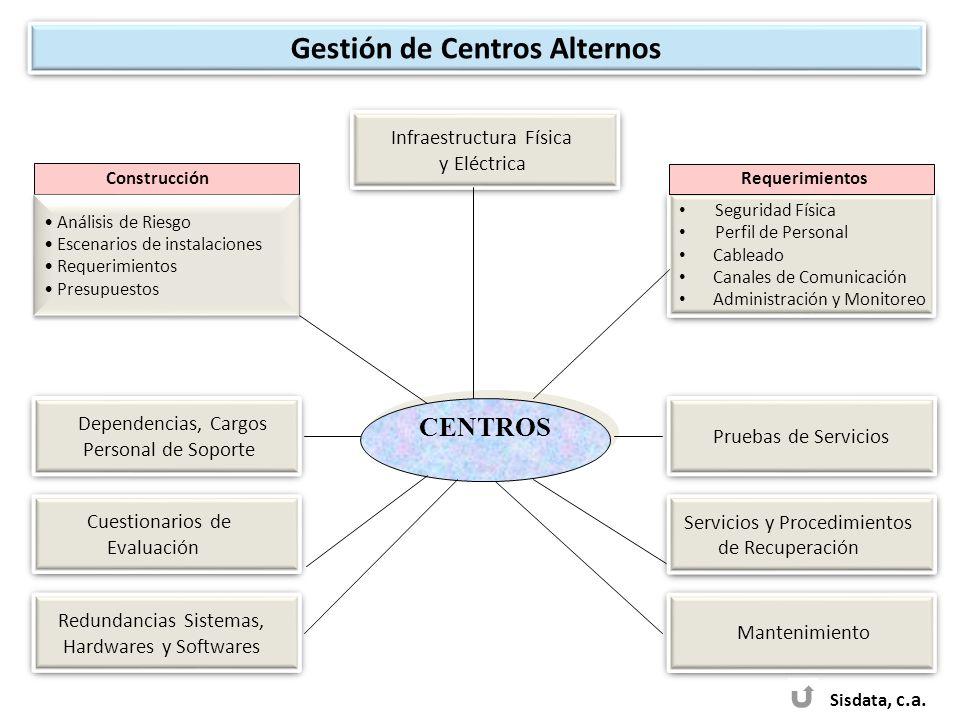 CENTROS Sisdata, c.a. Infraestructura Física y Eléctrica Infraestructura Física y Eléctrica Dependencias, Cargos Personal de Soporte Dependencias, Car