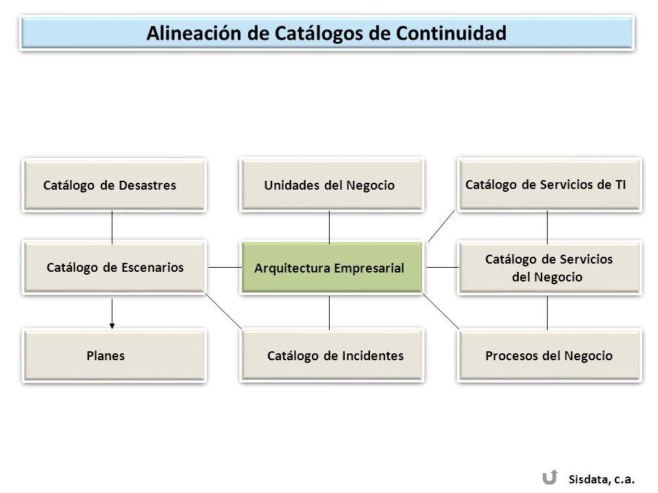 Sisdata, c.a. Catálogo de Desastres Unidades del Negocio Arquitectura Empresarial Catálogo de Servicios de TI Catálogo de Incidentes Catálogo de Escen