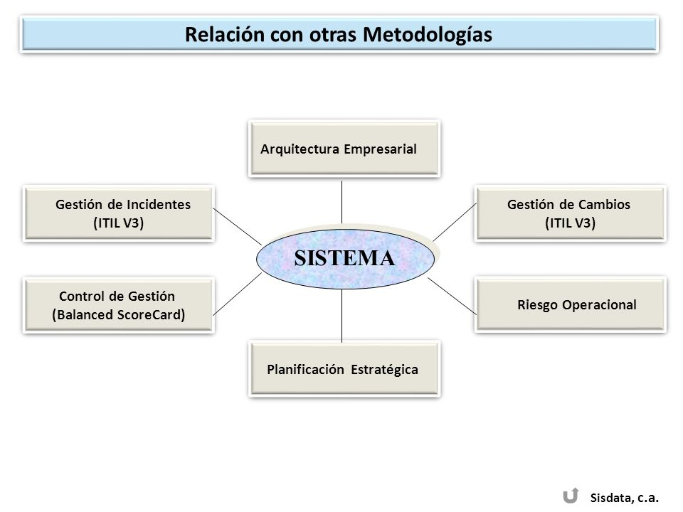 Sisdata, c.a. Arquitectura Empresarial Planificación Estratégica Gestión de Incidentes (ITIL V3) Gestión de Incidentes (ITIL V3) Gestión de Cambios (I