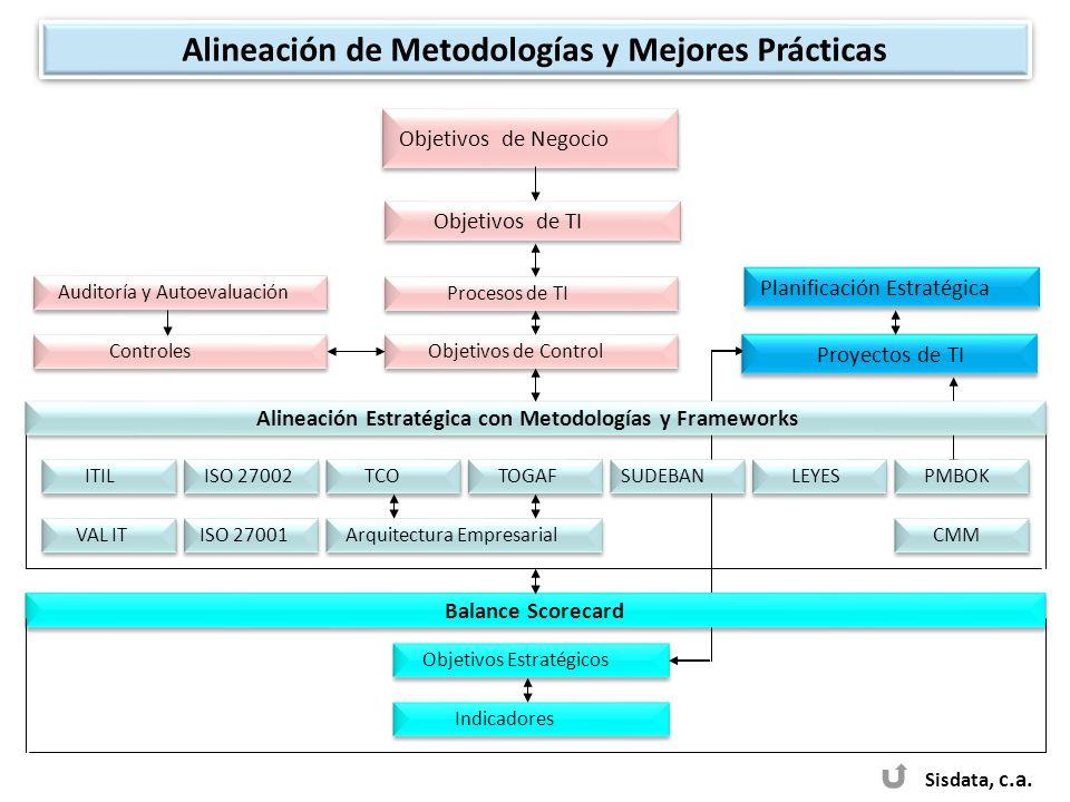 Sisdata, c.a. Objetivos de Negocio Objetivos de TI ITIL Alineación Estratégica con Metodologías y Frameworks Procesos de TI Objetivos de Control Contr
