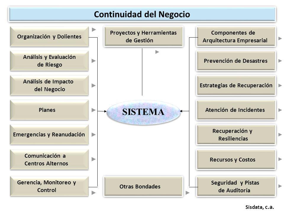 SISTEMA Sisdata, c.a. Organización y Dolientes Componentes de Arquitectura Empresarial Componentes de Arquitectura Empresarial Proyectos y Herramienta