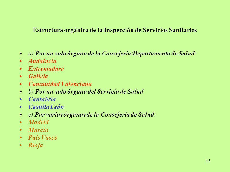 13 Estructura orgánica de la Inspección de Servicios Sanitarios a) Por un solo órgano de la Consejería/Departamento de Salud: Andalucía Extremadura Ga
