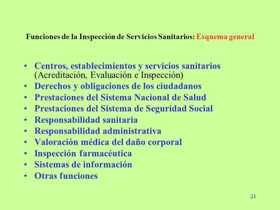 21 Funciones de la Inspección de Servicios Sanitarios: Esquema general Centros, establecimientos y servicios sanitarios (Acreditación, Evaluación e In