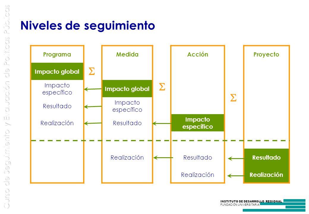 INSTITUTO DE DESARROLLO REGIONAL FUNDACIÓN UNIVERSITARIA Niveles de seguimiento ProgramaMedidaAcciónProyecto Impacto global Impacto específico Impacto global Resultado Impacto específico RealizaciónResultado Impacto específico RealizaciónResultado Realización