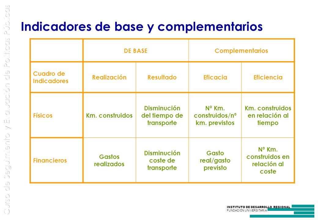 INSTITUTO DE DESARROLLO REGIONAL FUNDACIÓN UNIVERSITARIA DE BASEComplementarios Cuadro de Indicadores RealizaciónResultadoEficaciaEficiencia FísicosKm.