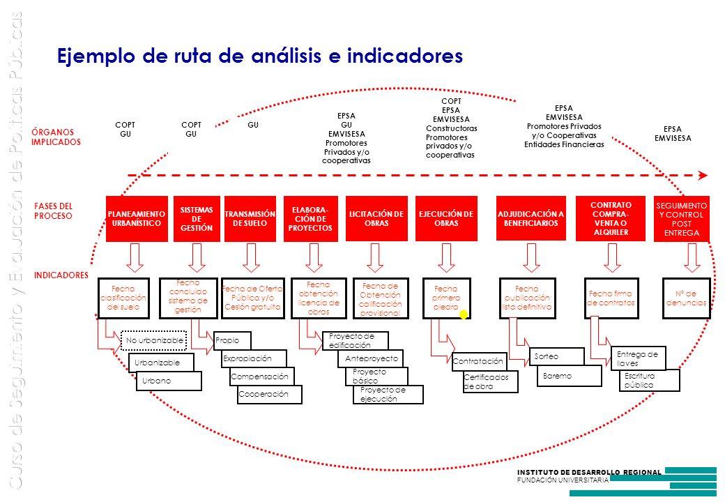 INSTITUTO DE DESARROLLO REGIONAL FUNDACIÓN UNIVERSITARIA Ejemplo de ruta de análisis e indicadores COPT GU COPT GU EPSA GU EMVISESA Promotores Privados y/o cooperativas COPT EPSA EMVISESA Constructoras Promotores privados y/o cooperativas EPSA EMVISESA Promotores Privados y/o Cooperativas Entidades Financieras EPSA EMVISESA ÓRGANOS IMPLICADOS FASES DEL PROCESO INDICADORES Fecha publicación lista definitiva Fecha firma de contratos Fecha de Oferta Pública y/o Cesión gratuita PLANEAMIENTO URBANÍSTICO SISTEMAS DE GESTIÓN TRANSMISIÓN DE SUELO ELABORA- CIÓN DE PROYECTOS SEGUIMIENTO Y CONTROL POST ENTREGA LICITACIÓN DE OBRAS ADJUDICACIÓN A BENEFICIARIOS Fecha de Obtención calificación provisional Nº de denuncias Propio Fecha concluido sistema de gestión Expropiación Compensación Cooperación Certificados de obra Contratación Anteproyecto Proyecto básico Proyecto de ejecución Fecha obtención licencia de obras No urbanizable Urbanizable Urbano Fecha clasificación del suelo Proyecto de edificación Fecha primera piedra CONTRATO COMPRA- VENTA O ALQUILER EJECUCIÓN DE OBRAS Baremo Sorteo Escritura pública Entrega de llaves