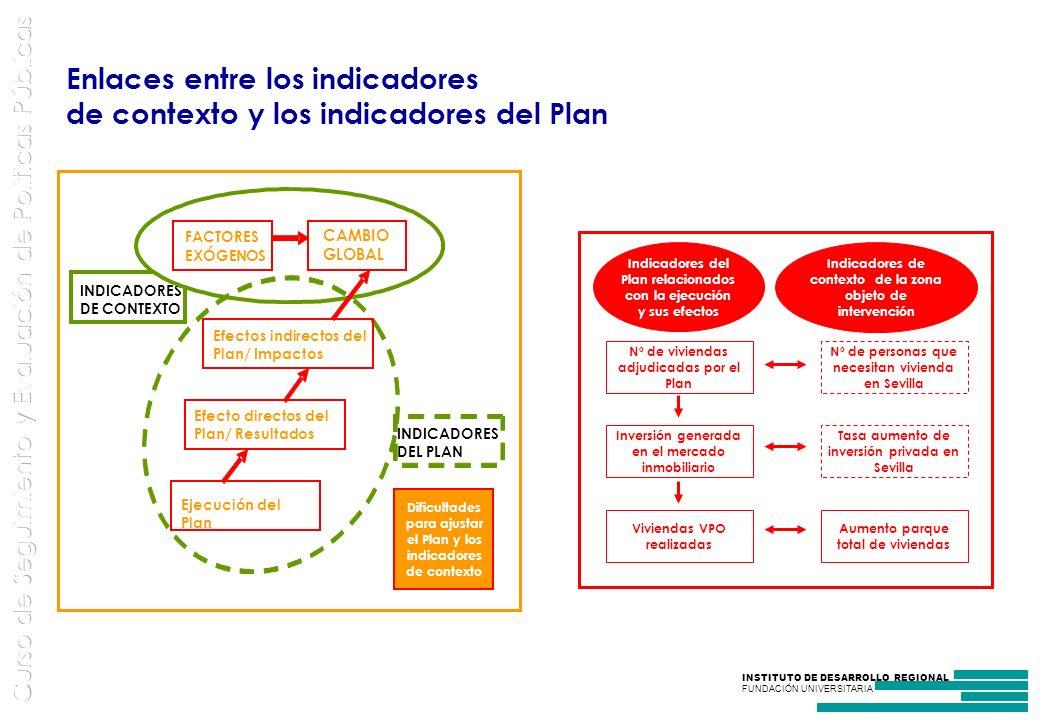INSTITUTO DE DESARROLLO REGIONAL FUNDACIÓN UNIVERSITARIA Enlaces entre los indicadores de contexto y los indicadores del Plan INDICADORES DEL PLAN INDICADORES DE CONTEXTO FACTORES EXÓGENOS CAMBIO GLOBAL Efectos indirectos del Plan/ Impactos Efecto directos del Plan/ Resultados Ejecución del Plan Dificultades para ajustar el Plan y los indicadores de contexto Indicadores del Plan relacionados con la ejecución y sus efectos Indicadores de contexto de la zona objeto de intervención Inversión generada en el mercado inmobiliario Viviendas VPO realizadas Aumento parque total de viviendas Tasa aumento de inversión privada en Sevilla Nº de personas que necesitan vivienda en Sevilla Nº de viviendas adjudicadas por el Plan