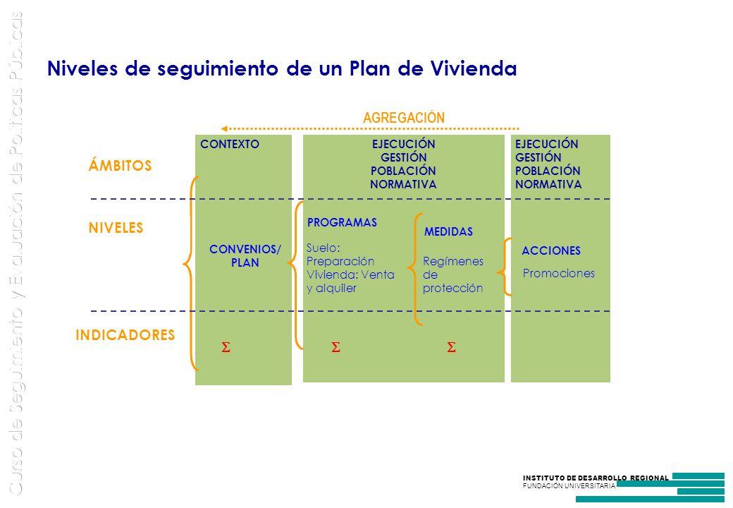 INSTITUTO DE DESARROLLO REGIONAL FUNDACIÓN UNIVERSITARIA Niveles de seguimiento de un Plan de Vivienda EJECUCIÓN GESTIÓN POBLACIÓN NORMATIVA EJECUCIÓN GESTIÓN POBLACIÓN NORMATIVA CONTEXTO INDICADORES CONVENIOS/ PLAN PROGRAMAS MEDIDAS ACCIONES AGREGACIÓN NIVELES ÁMBITOS Suelo: Preparación Vivienda: Venta y alquiler Regímenes de protección Promociones
