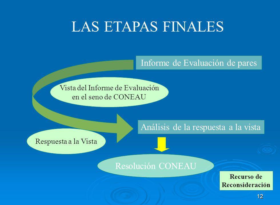 12 LAS ETAPAS FINALES Informe de Evaluación de pares Vista del Informe de Evaluación en el seno de CONEAU Respuesta a la Vista Análisis de la respuesta a la vista Resolución CONEAU Recurso de Reconsideración