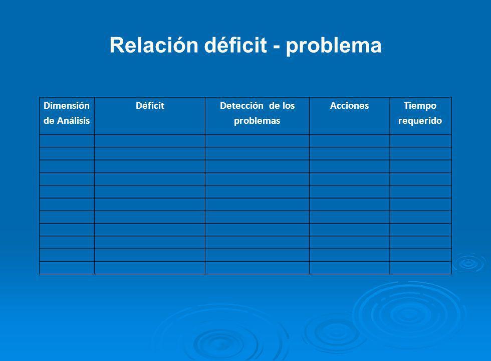 Relación déficit - problema Dimensión de Análisis Déficit Detección de los problemas Acciones Tiempo requerido