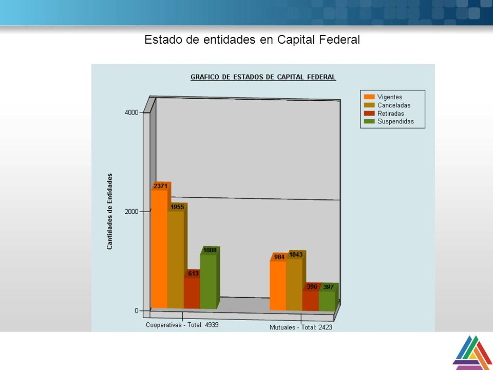 Estado de entidades en Capital Federal