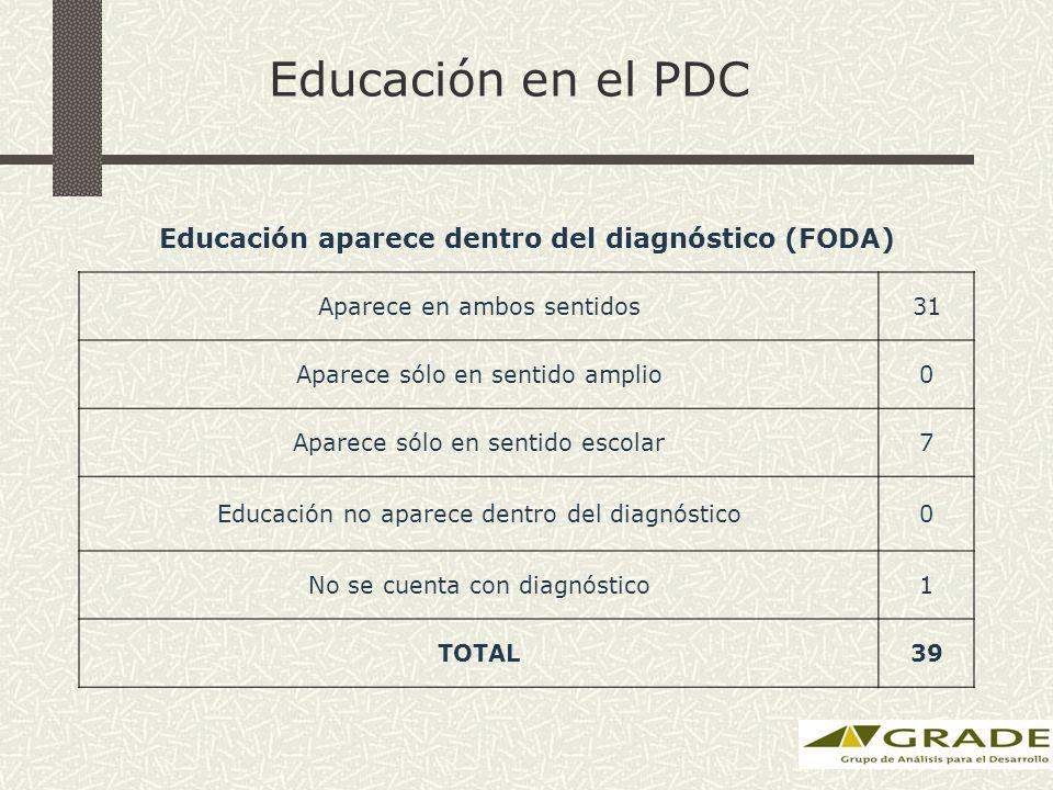 Educación en el PDC Educación aparece dentro del diagnóstico (FODA) Aparece en ambos sentidos31 Aparece sólo en sentido amplio0 Aparece sólo en sentido escolar7 Educación no aparece dentro del diagnóstico0 No se cuenta con diagnóstico1 TOTAL39