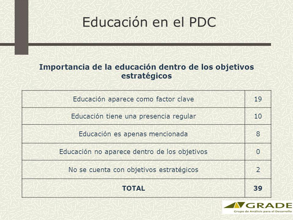 Educación en el PDC Importancia de la educación dentro de los objetivos estratégicos Educación aparece como factor clave19 Educación tiene una presencia regular10 Educación es apenas mencionada8 Educación no aparece dentro de los objetivos0 No se cuenta con objetivos estratégicos2 TOTAL39