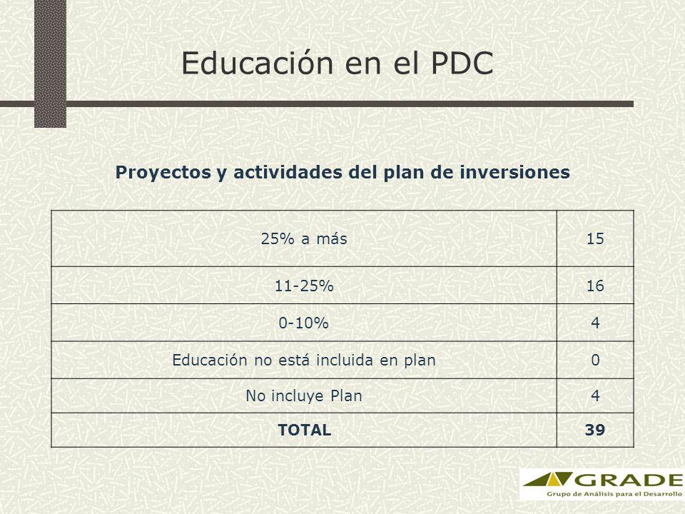 Educación en el PDC Proyectos y actividades del plan de inversiones 25% a más15 11-25%16 0-10%4 Educación no está incluida en plan0 No incluye Plan4 TOTAL39
