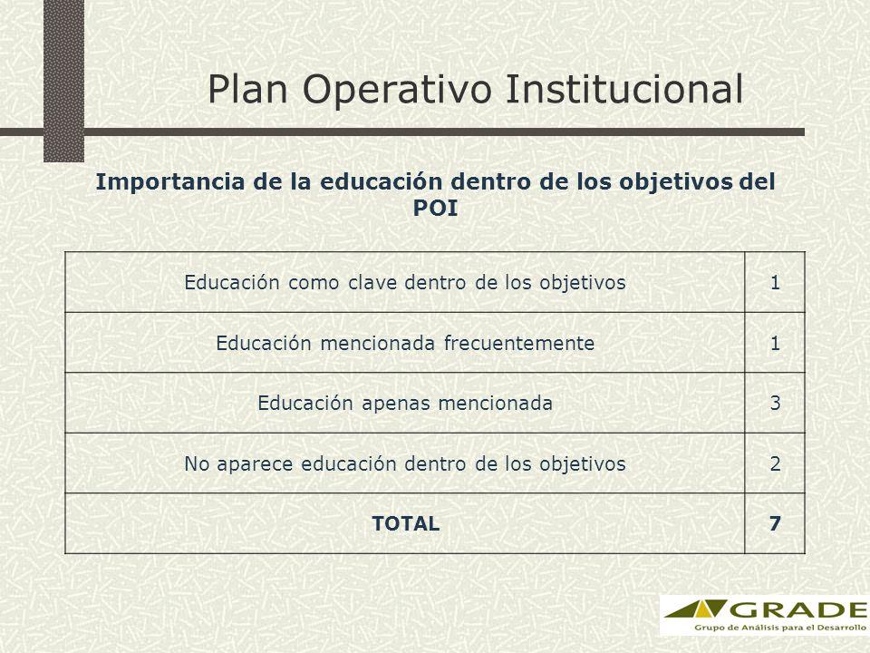 Plan Operativo Institucional Importancia de la educación dentro de los objetivos del POI Educación como clave dentro de los objetivos1 Educación mencionada frecuentemente1 Educación apenas mencionada3 No aparece educación dentro de los objetivos2 TOTAL7
