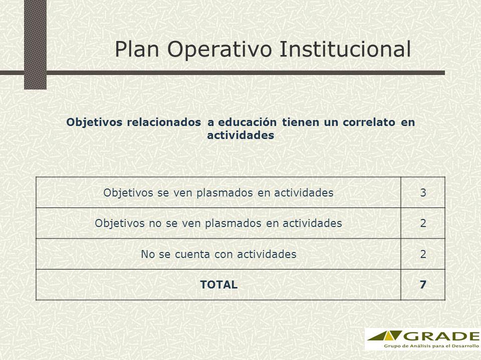 Plan Operativo Institucional Objetivos relacionados a educación tienen un correlato en actividades Objetivos se ven plasmados en actividades3 Objetivos no se ven plasmados en actividades2 No se cuenta con actividades2 TOTAL7
