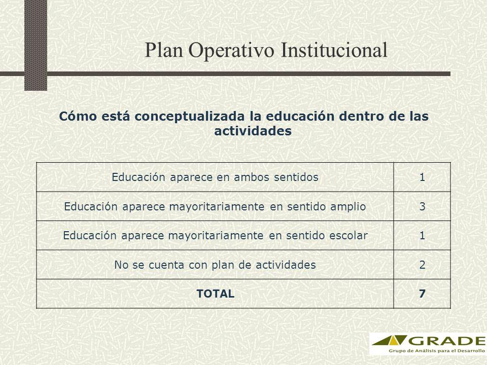 Cómo está conceptualizada la educación dentro de las actividades Educación aparece en ambos sentidos1 Educación aparece mayoritariamente en sentido amplio3 Educación aparece mayoritariamente en sentido escolar1 No se cuenta con plan de actividades2 TOTAL7 Plan Operativo Institucional