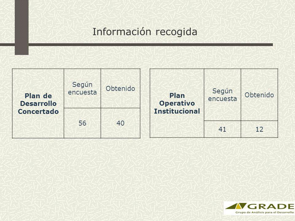 Información recogida Plan de Desarrollo Concertado Según encuesta Obtenido 5640 Plan Operativo Institucional Según encuesta Obtenido 4112