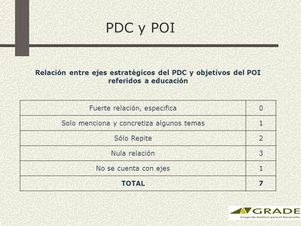 PDC y POI Relación entre ejes estratégicos del PDC y objetivos del POI referidos a educación Fuerte relación, especifica0 Solo menciona y concretiza algunos temas1 Sólo Repite2 Nula relación3 No se cuenta con ejes1 TOTAL7