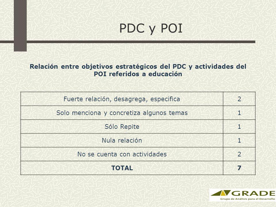 PDC y POI Relación entre objetivos estratégicos del PDC y actividades del POI referidos a educación Fuerte relación, desagrega, especifica2 Solo menciona y concretiza algunos temas1 Sólo Repite1 Nula relación1 No se cuenta con actividades2 TOTAL7