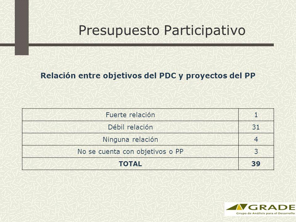 Presupuesto Participativo Relación entre objetivos del PDC y proyectos del PP Fuerte relación1 Débil relación31 Ninguna relación4 No se cuenta con obj