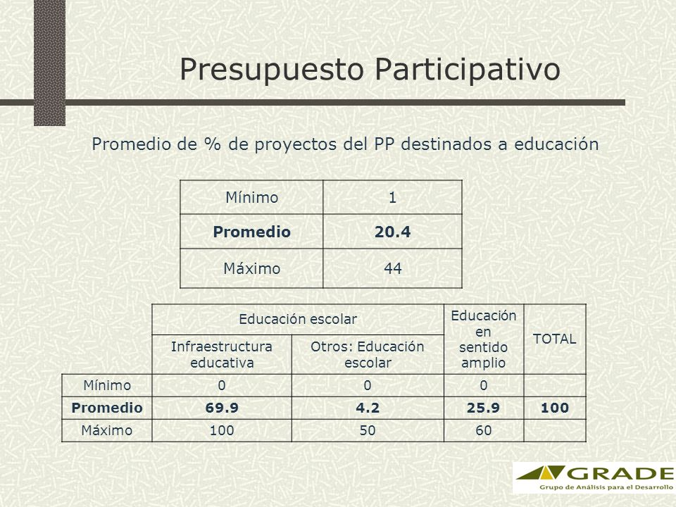 Presupuesto Participativo Promedio de % de proyectos del PP destinados a educación Mínimo1 Promedio20.4 Máximo44 Educación escolar Educación en sentido amplio TOTAL Infraestructura educativa Otros: Educación escolar Mínimo000 Promedio69.94.225.9100 Máximo1005060