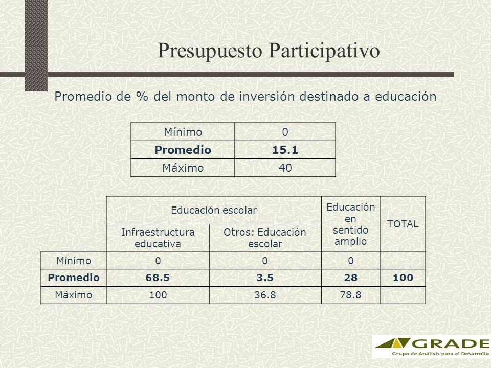Presupuesto Participativo Mínimo0 Promedio15.1 Máximo40 Promedio de % del monto de inversión destinado a educación Educación escolar Educación en sentido amplio TOTAL Infraestructura educativa Otros: Educación escolar Mínimo000 Promedio68.53.528100 Máximo10036.878.8