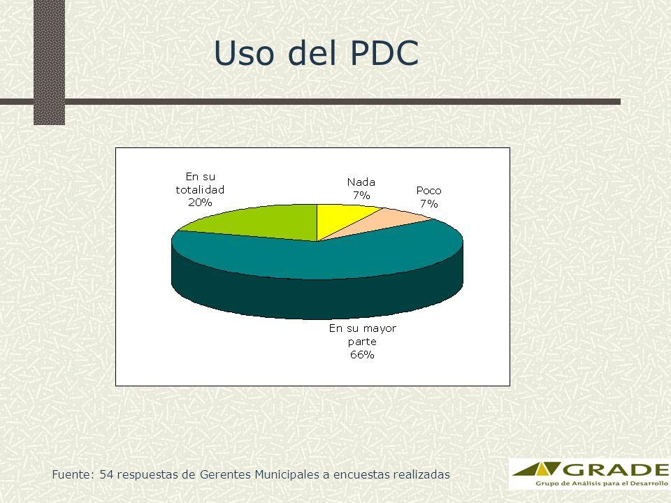 Uso del PDC Fuente: 54 respuestas de Gerentes Municipales a encuestas realizadas